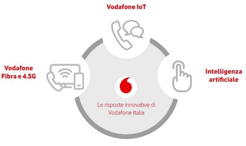 Le risposte innovative di Vodafone Italia